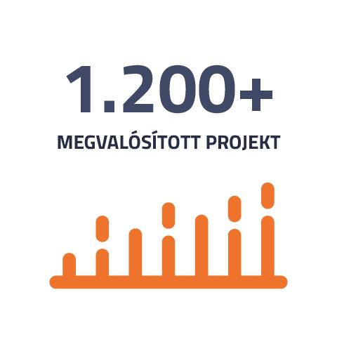 Megvalósított projektek száma az Intertonnál